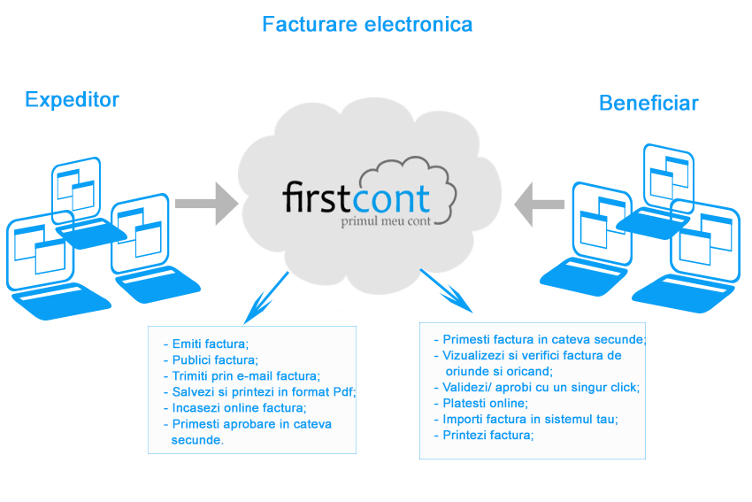 facturare electronica FirstCont